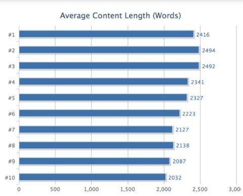 De beste content bevat boven de 2000 woorden